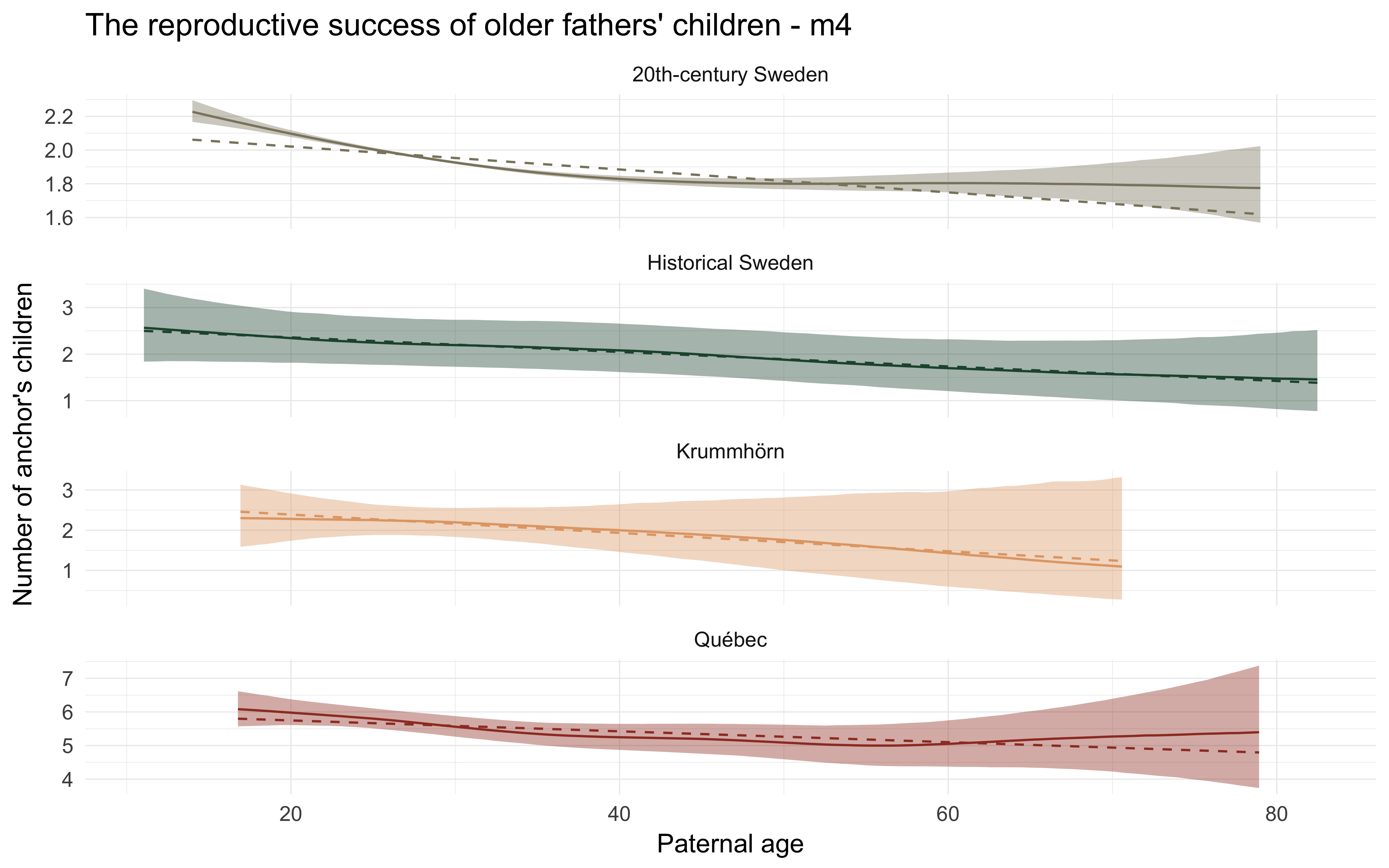 Paternal age effects on reproductive fitness